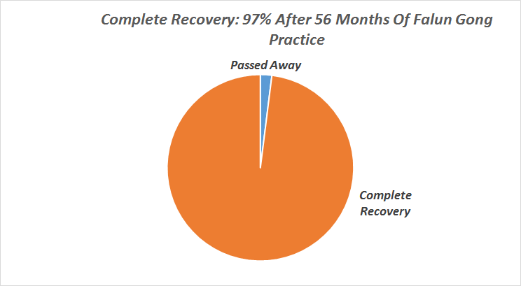Falun Dafa - 97% Complete Recovery From Cancer - Journal Of