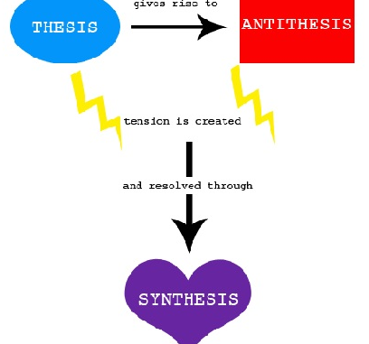 hegel dialectic thesis antithesis Although the dialectic does not necessarily take the triadic form of thesis-antithesis-synthesis, the various parts of the simplest examples can easily be ma.
